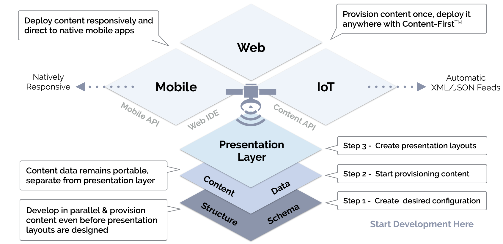 Technology diagram